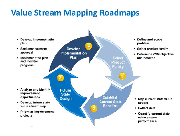 Value Steam Mapping – Lean Advantage on ideal state lean, ideal state vsm, ideal state process,